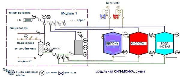 Схема станции СИП-мойки